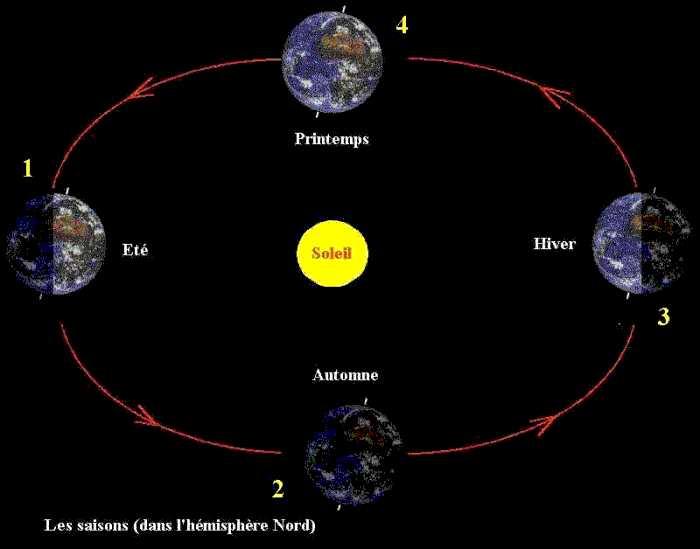 qui a decouvert que la terre tourne autour du soleil