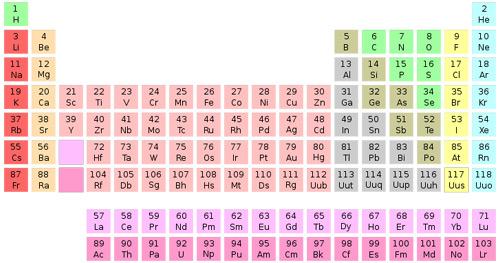 Chapitre 5 les atomes for L tableau periodique en hebreu